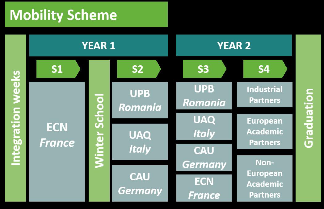 E-PiCo - Mobility Scheme